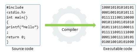 Token, Compiler and Interpreter C Tutorial